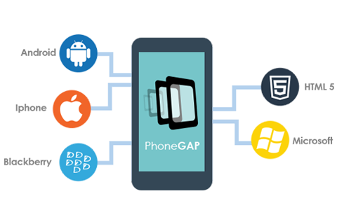 Mobile Application Development Using PhoneGap